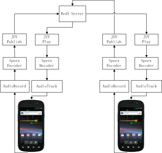 Android  voip  流程图